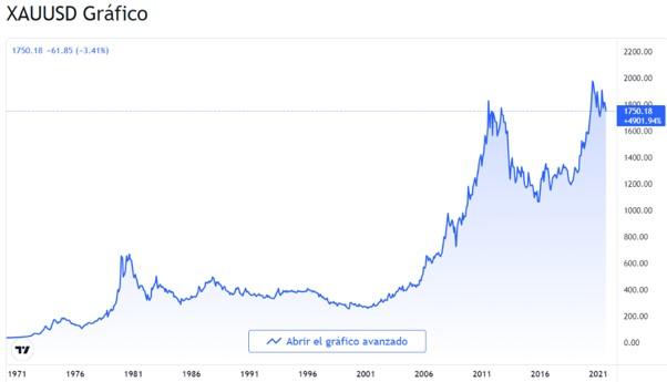 historico del precio del oro en dolares - David Millán