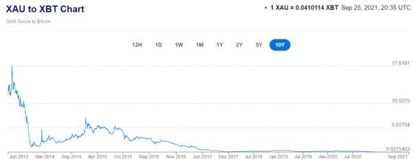 oro vs bitcoin (10 años)